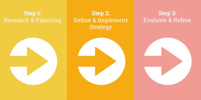 3-Steps-(2)
