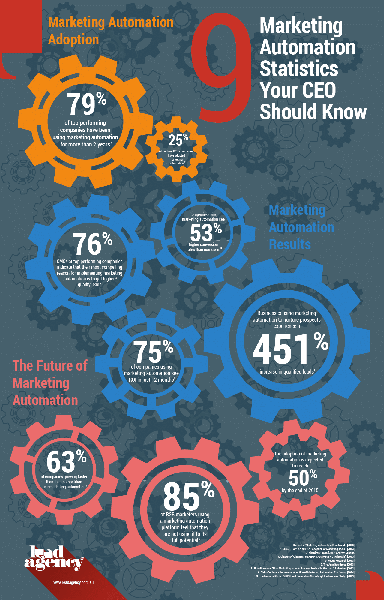 9 Marketing Automation Stats You Should Know