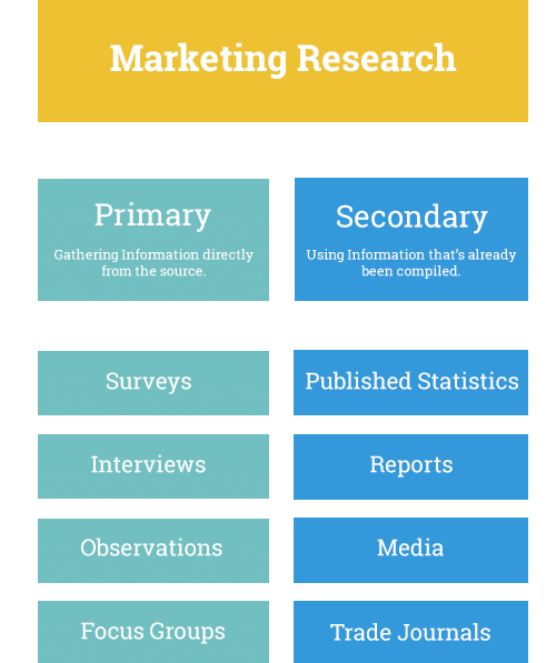 marketing secondary research Introduction to market research and using it in your own business or marketing plan secondary research uses existing resources like company records.