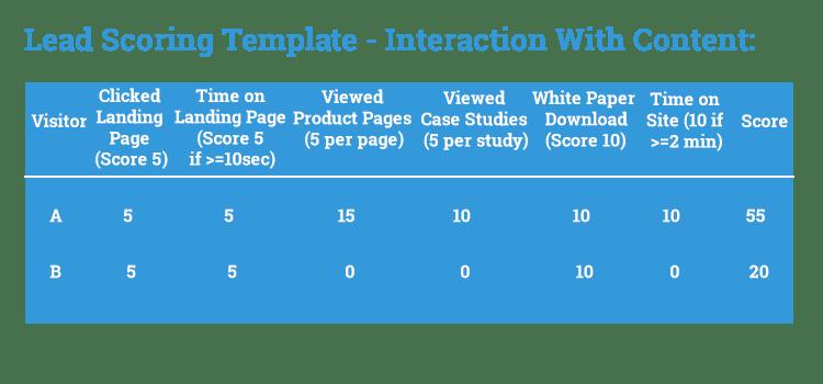 Lead Scoring Template