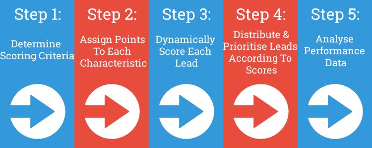 Lead-Scoring-Steps