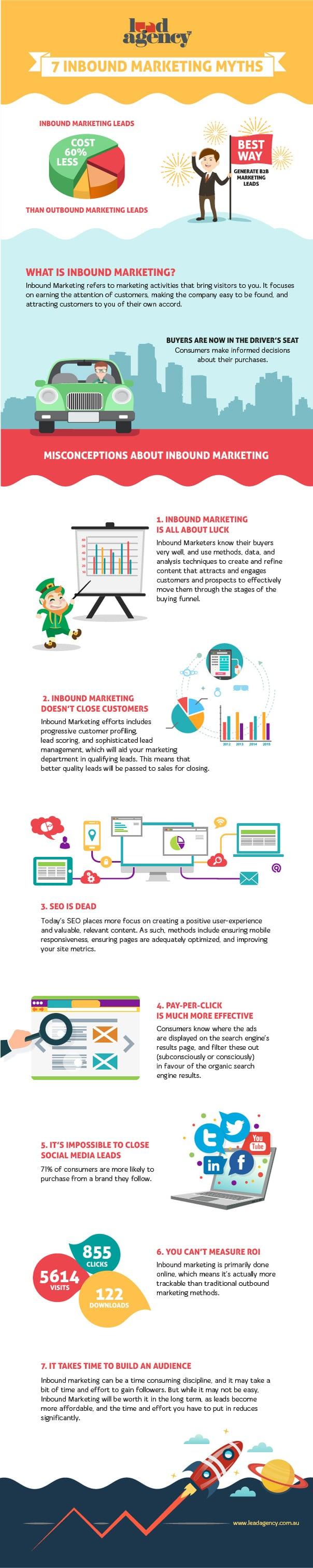 Inbound Marketing Myths Infographic