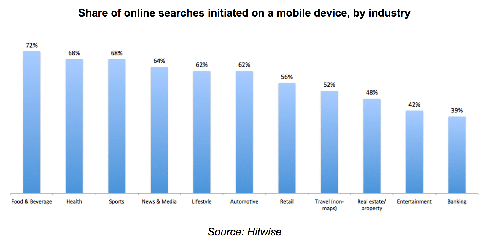 smartphone by industry