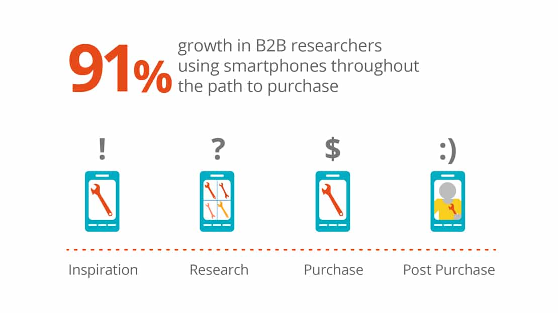 smartphone b2b marketing