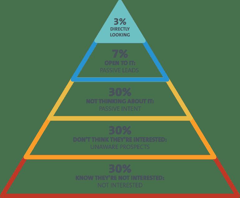 Digital Marketing Mountain