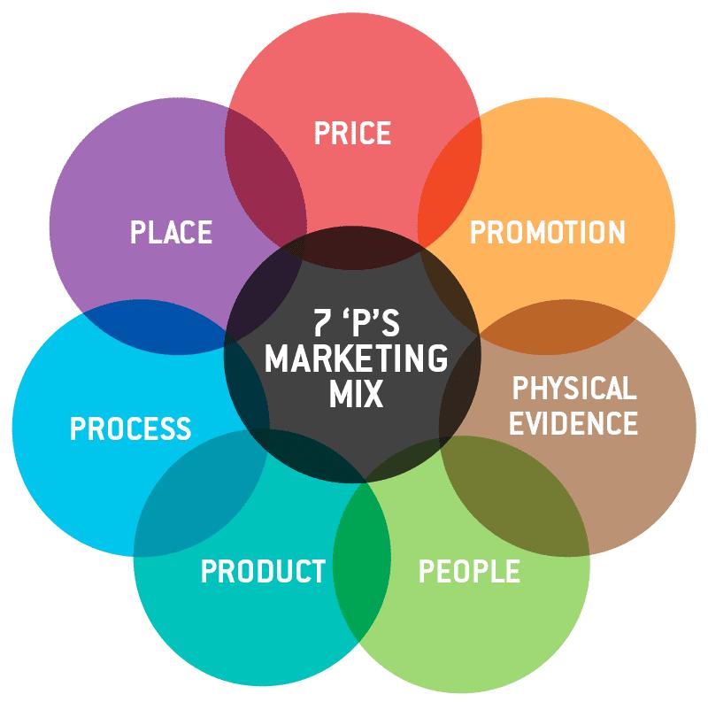 Seven Ps Marketing Mix